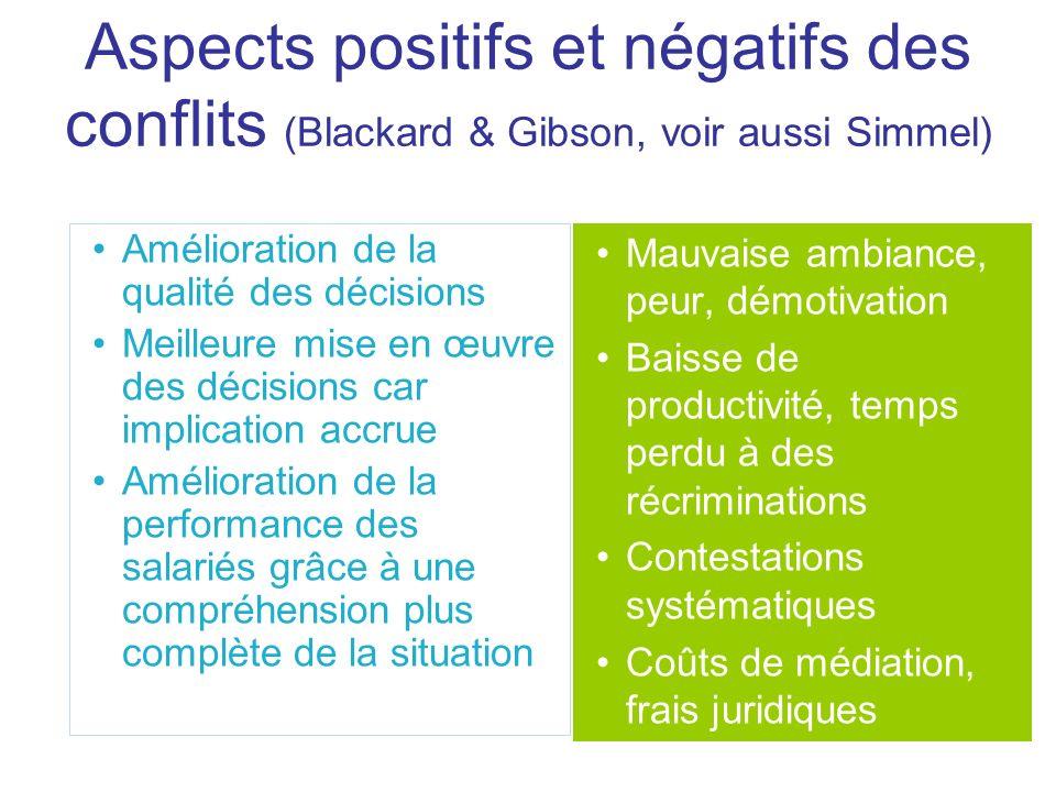 Aspects positifs et négatifs des conflits (Blackard & Gibson, voir aussi Simmel)