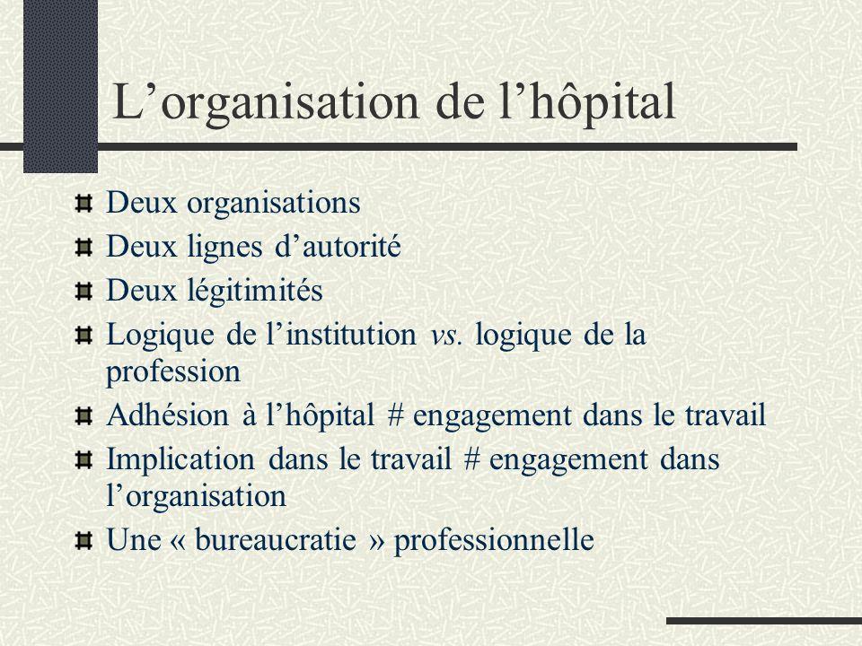 L'organisation de l'hôpital