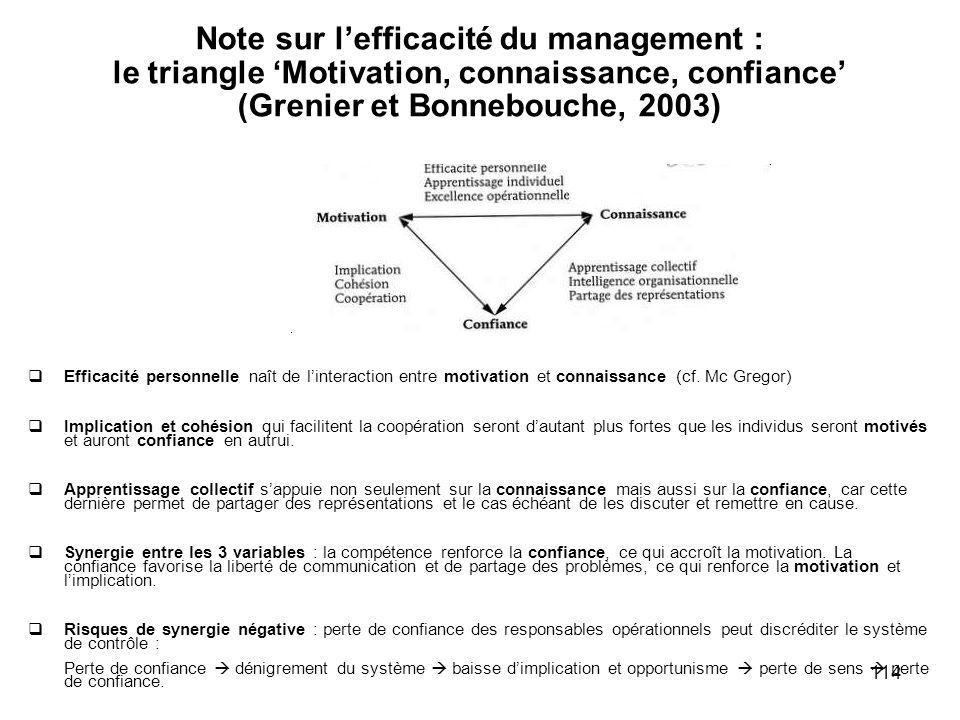 Note sur l'efficacité du management : le triangle 'Motivation, connaissance, confiance' (Grenier et Bonnebouche, 2003)