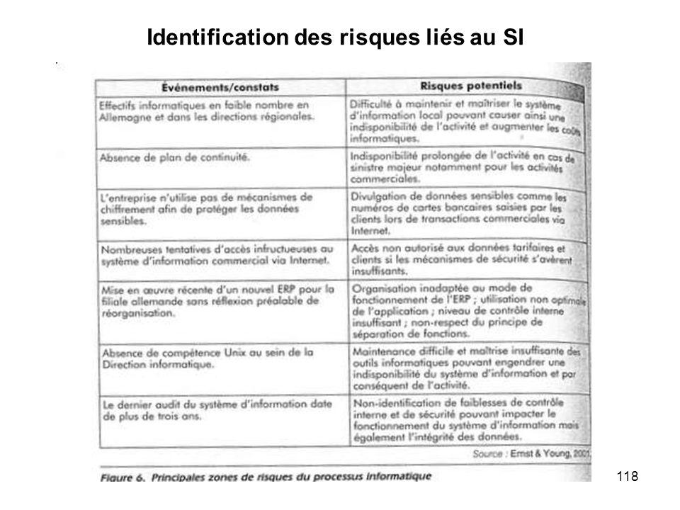 Identification des risques liés au SI