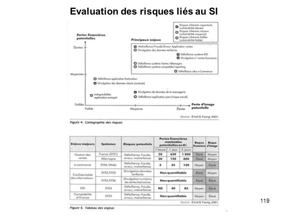 Evaluation des risques liés au SI