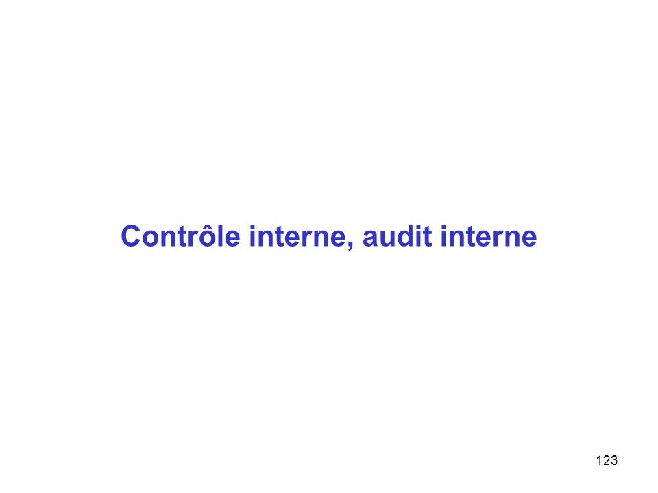 Contrôle interne, audit interne