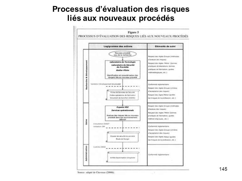 Processus d'évaluation des risques liés aux nouveaux procédés