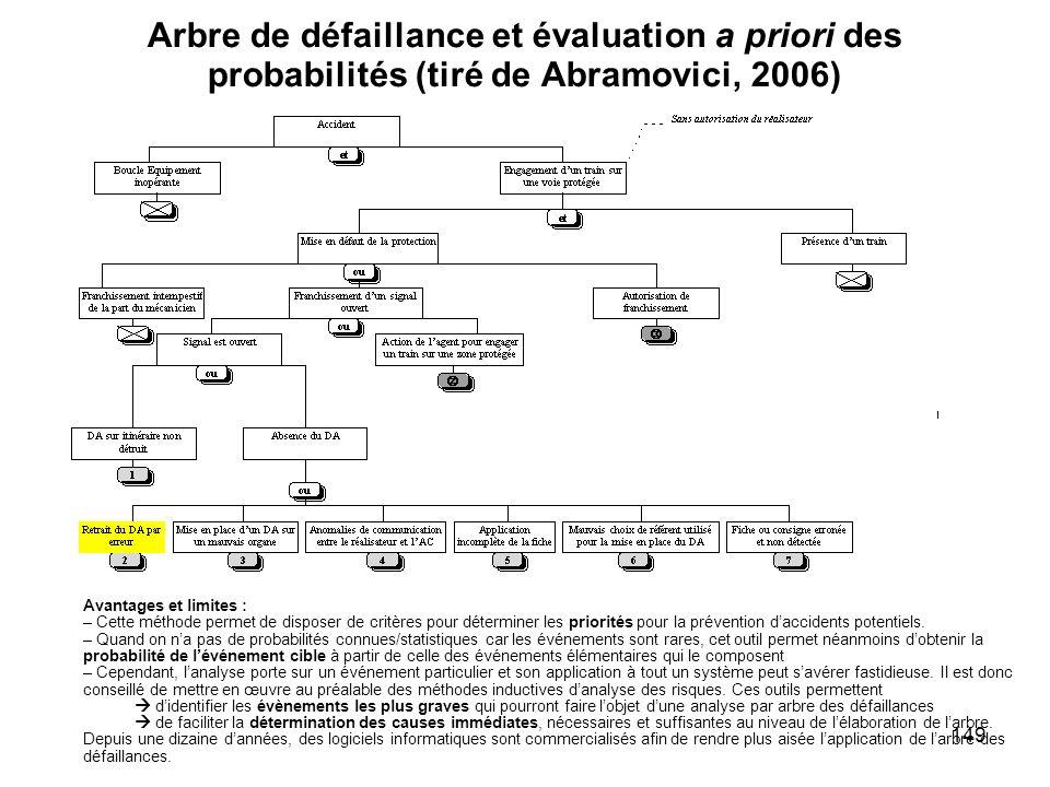 Arbre de défaillance et évaluation a priori des probabilités (tiré de Abramovici, 2006)