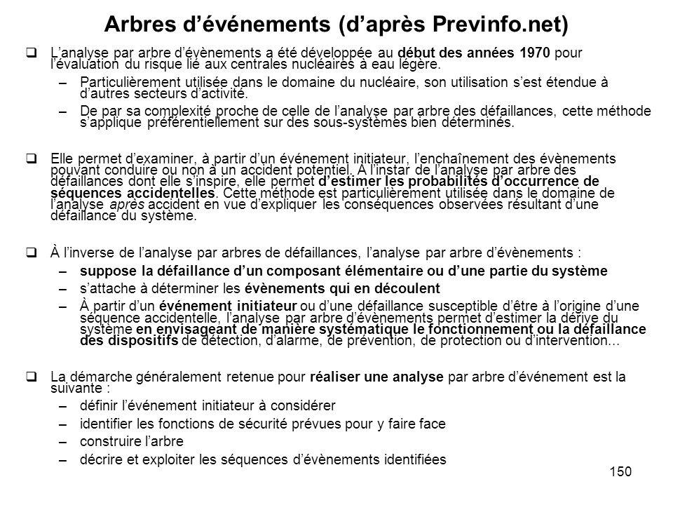 Arbres d'événements (d'après Previnfo.net)
