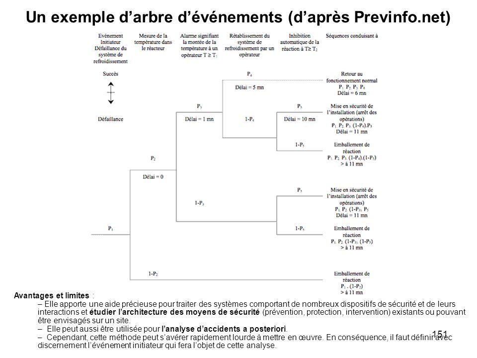 Un exemple d'arbre d'événements (d'après Previnfo.net)
