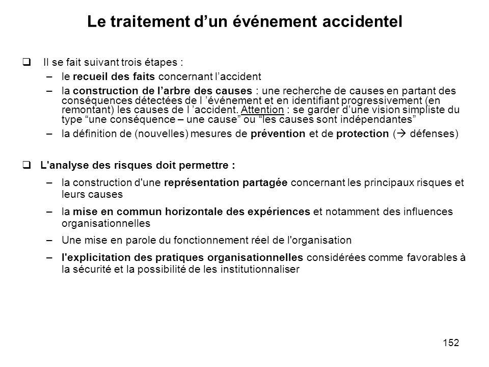 Le traitement d'un événement accidentel