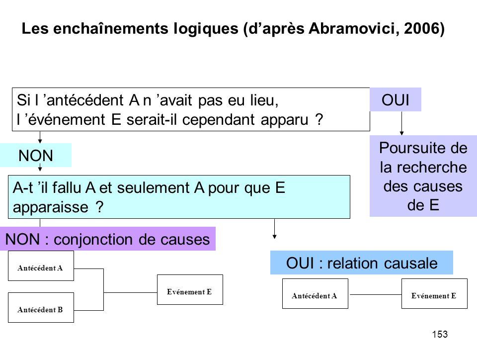 Les enchaînements logiques (d'après Abramovici, 2006)