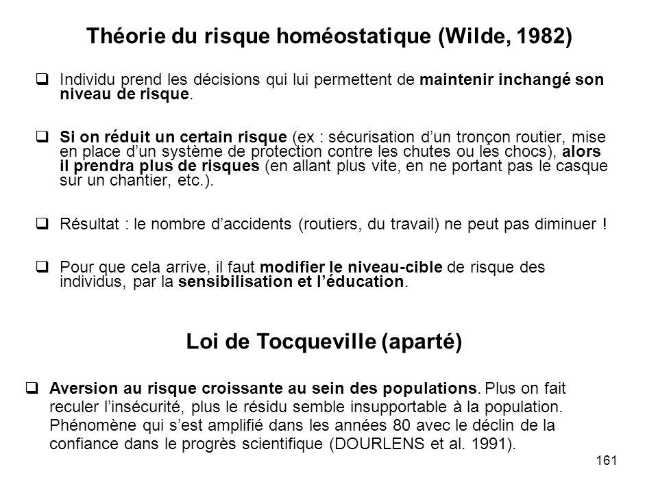 Théorie du risque homéostatique (Wilde, 1982)