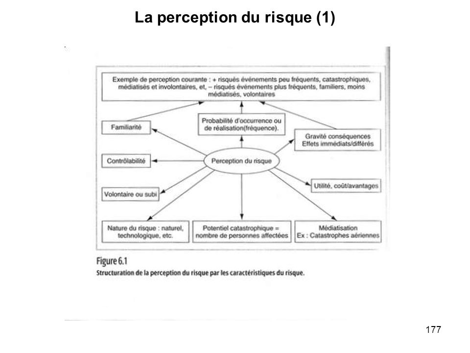 La perception du risque (1)