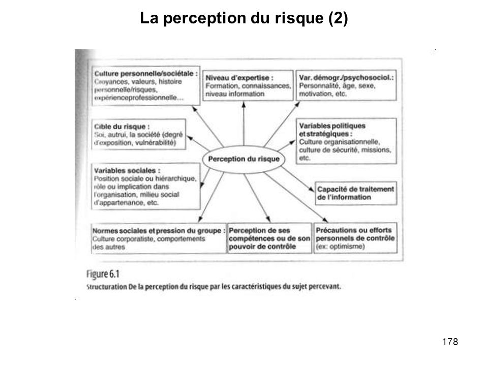 La perception du risque (2)