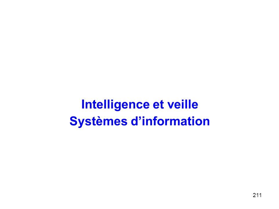 Intelligence et veille Systèmes d'information