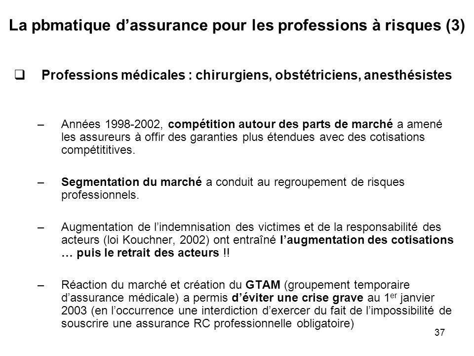 La pbmatique d'assurance pour les professions à risques (3)