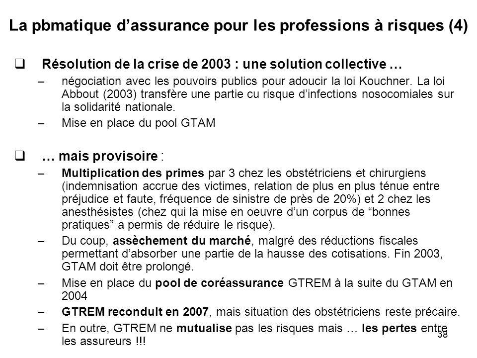 La pbmatique d'assurance pour les professions à risques (4)
