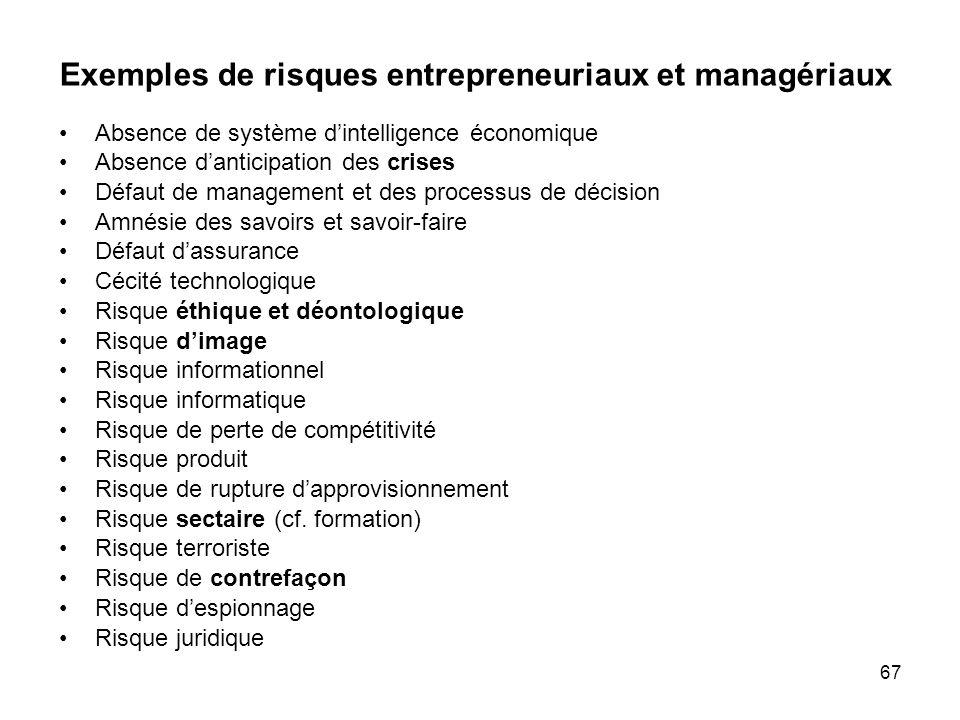 Exemples de risques entrepreneuriaux et managériaux