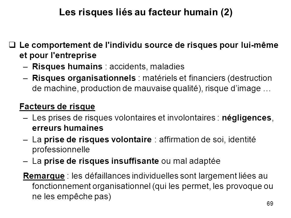Les risques liés au facteur humain (2)