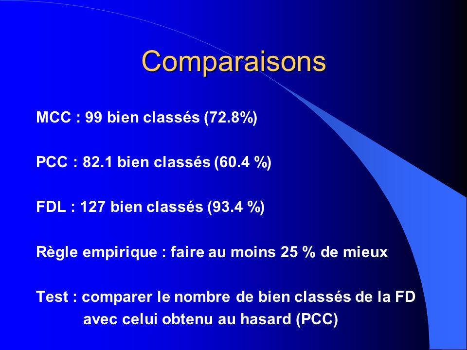 Comparaisons MCC : 99 bien classés (72.8%)