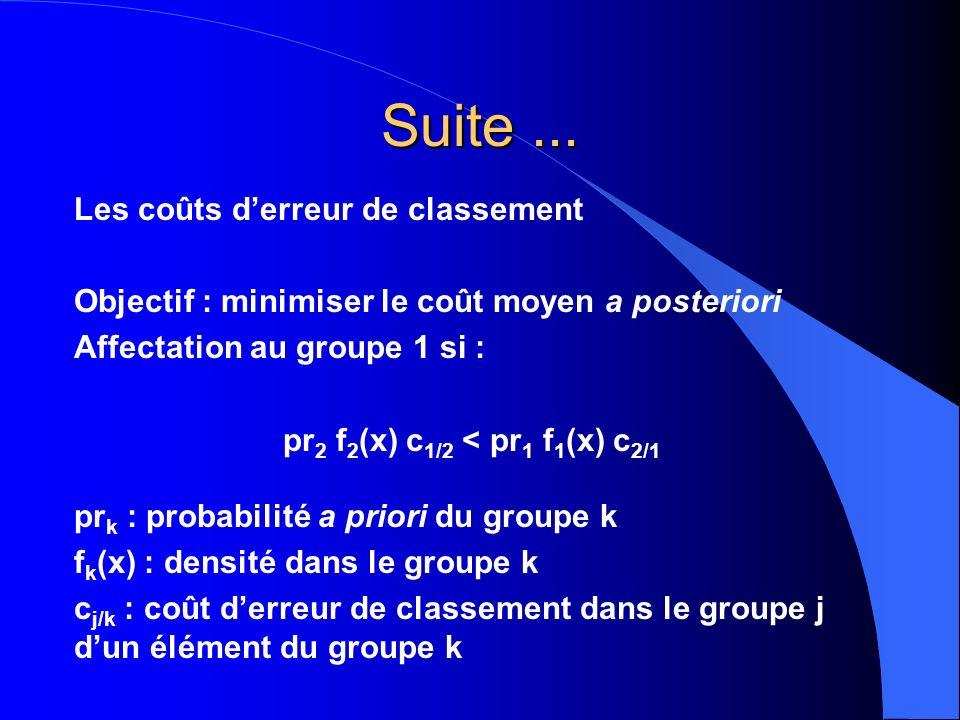 pr2 f2(x) c1/2 < pr1 f1(x) c2/1