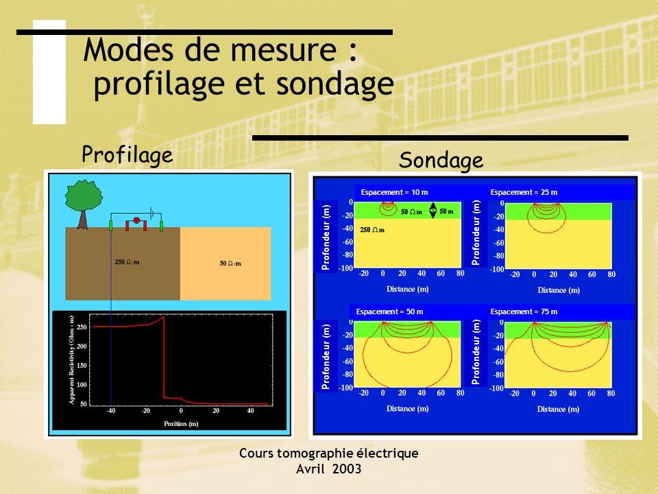 Modes de mesure : profilage et sondage