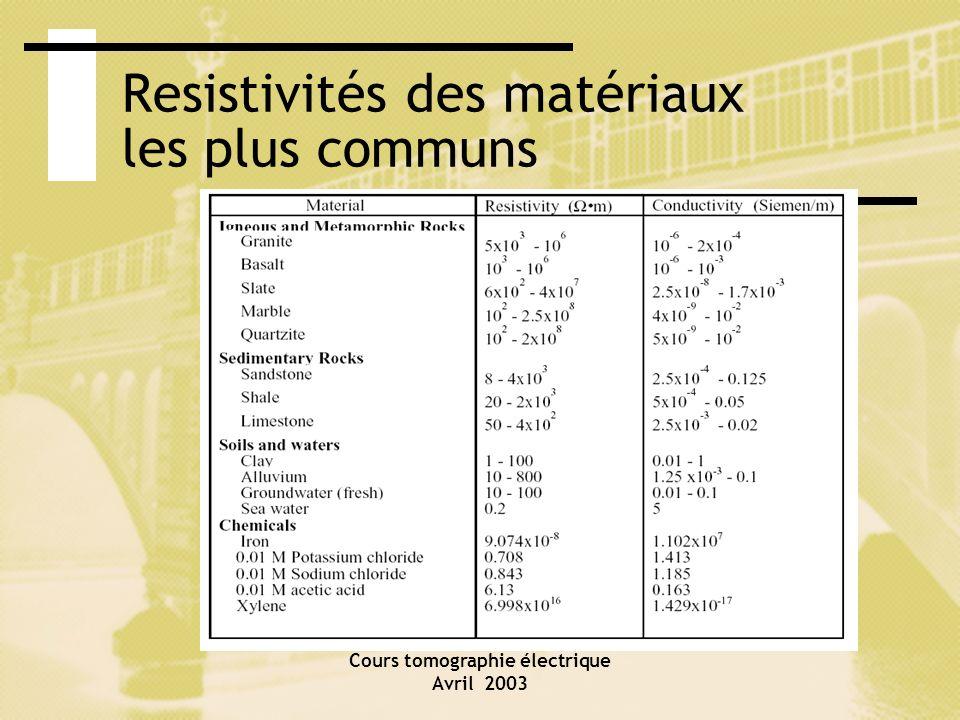 Resistivités des matériaux les plus communs