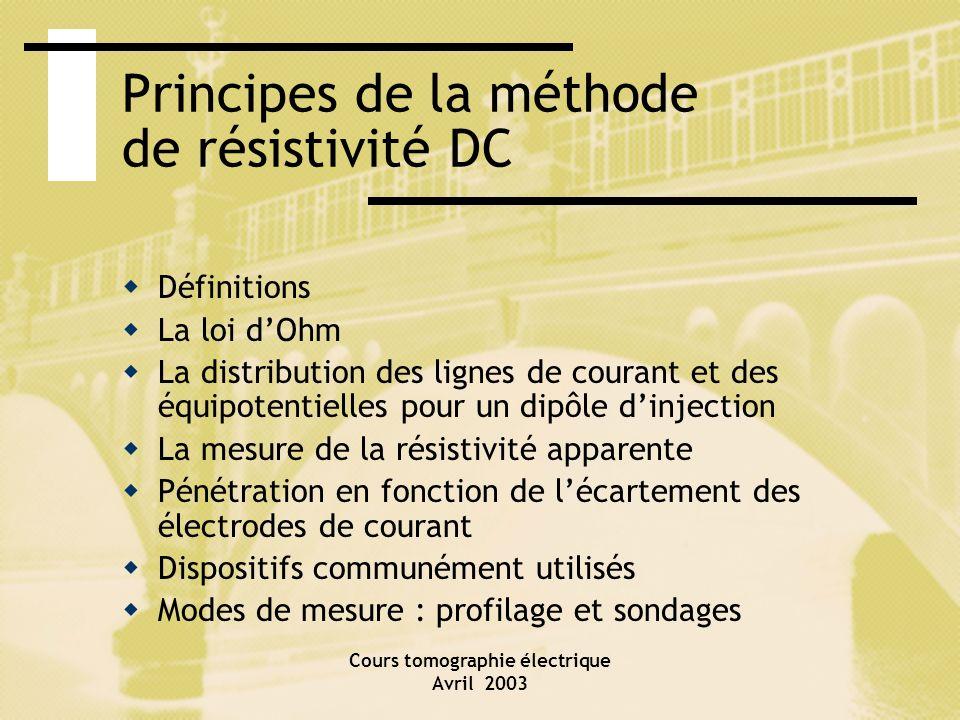 Principes de la méthode de résistivité DC