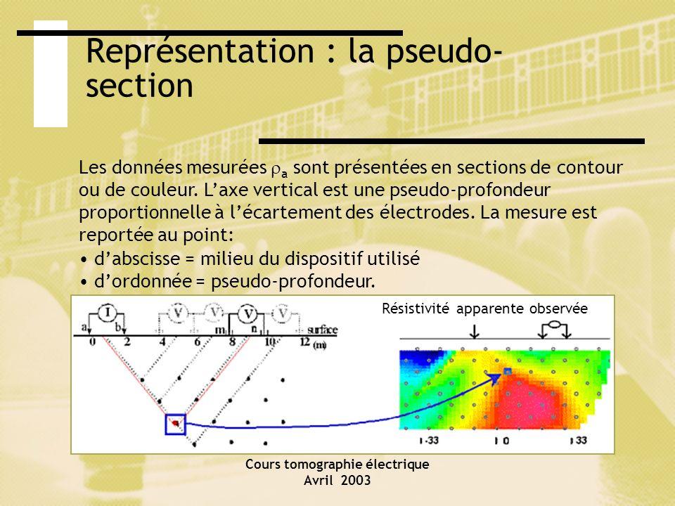 Représentation : la pseudo-section