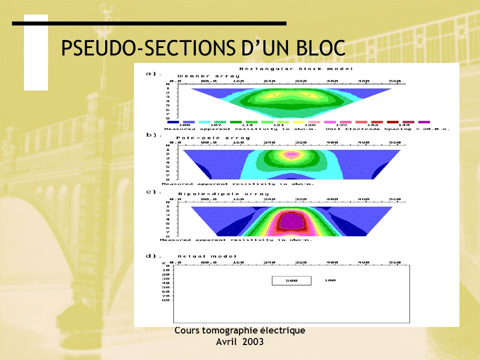 PSEUDO-SECTIONS D'UN BLOC