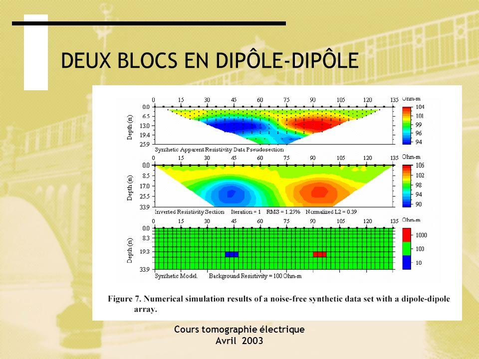 DEUX BLOCS EN DIPÔLE-DIPÔLE