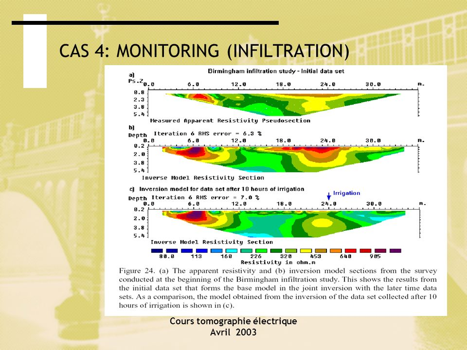 CAS 4: MONITORING (INFILTRATION)