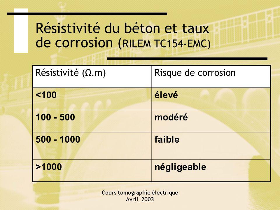 Résistivité du béton et taux de corrosion (RILEM TC154-EMC)