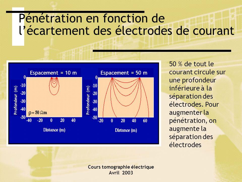 Pénétration en fonction de l'écartement des électrodes de courant