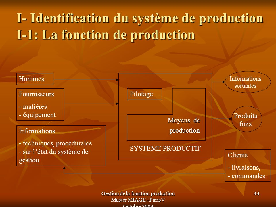I- Identification du système de production I-1: La fonction de production