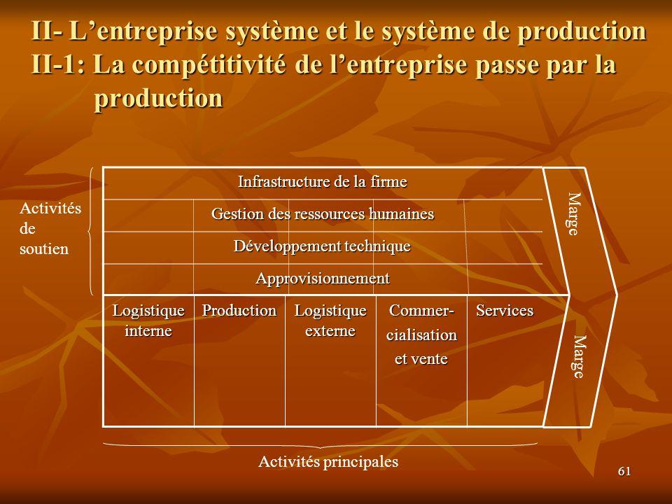 II- L'entreprise système et le système de production II-1: La compétitivité de l'entreprise passe par la production