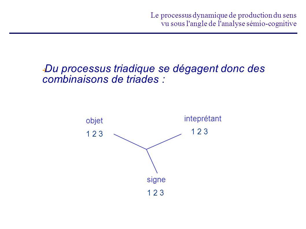 Du processus triadique se dégagent donc des combinaisons de triades :