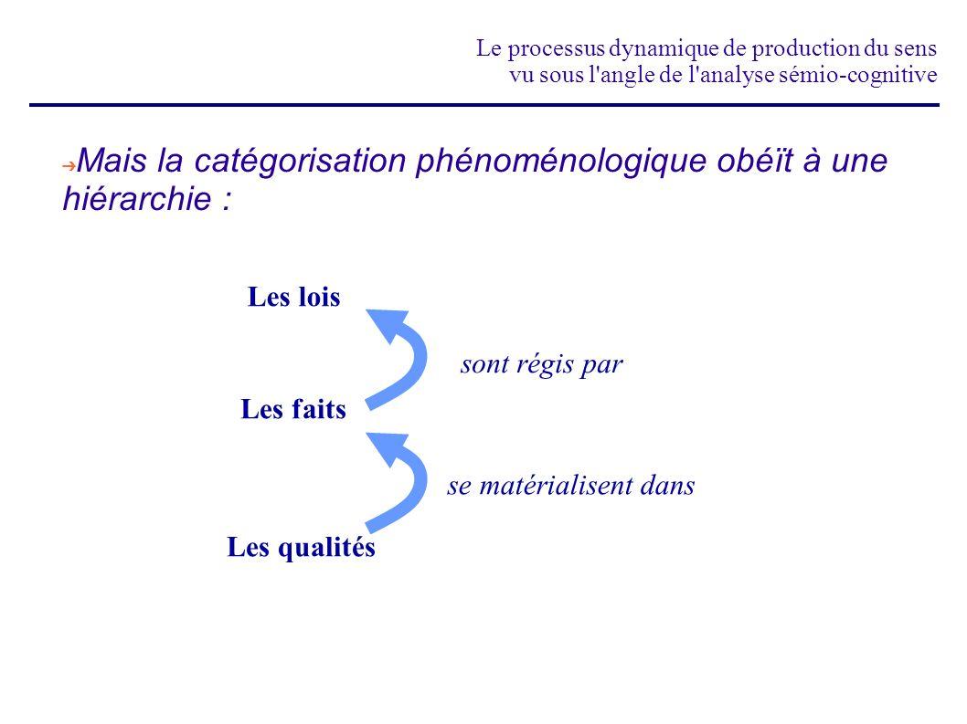 Mais la catégorisation phénoménologique obéït à une hiérarchie :