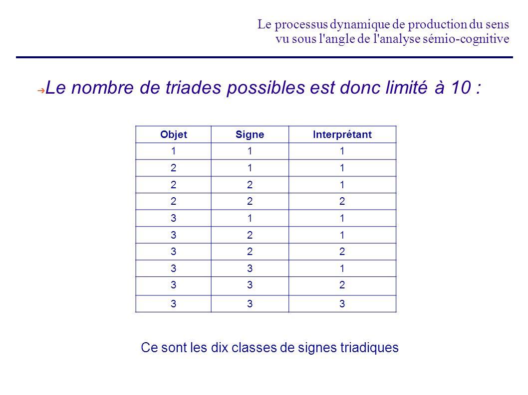 Le nombre de triades possibles est donc limité à 10 :