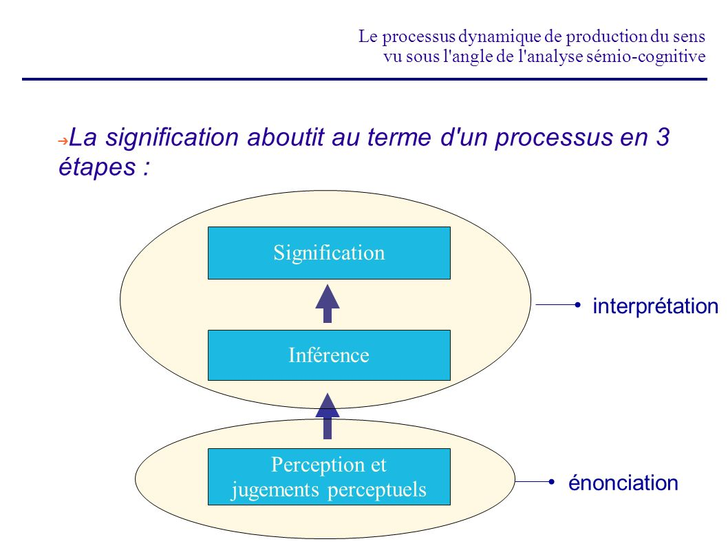 Perception et jugements perceptuels