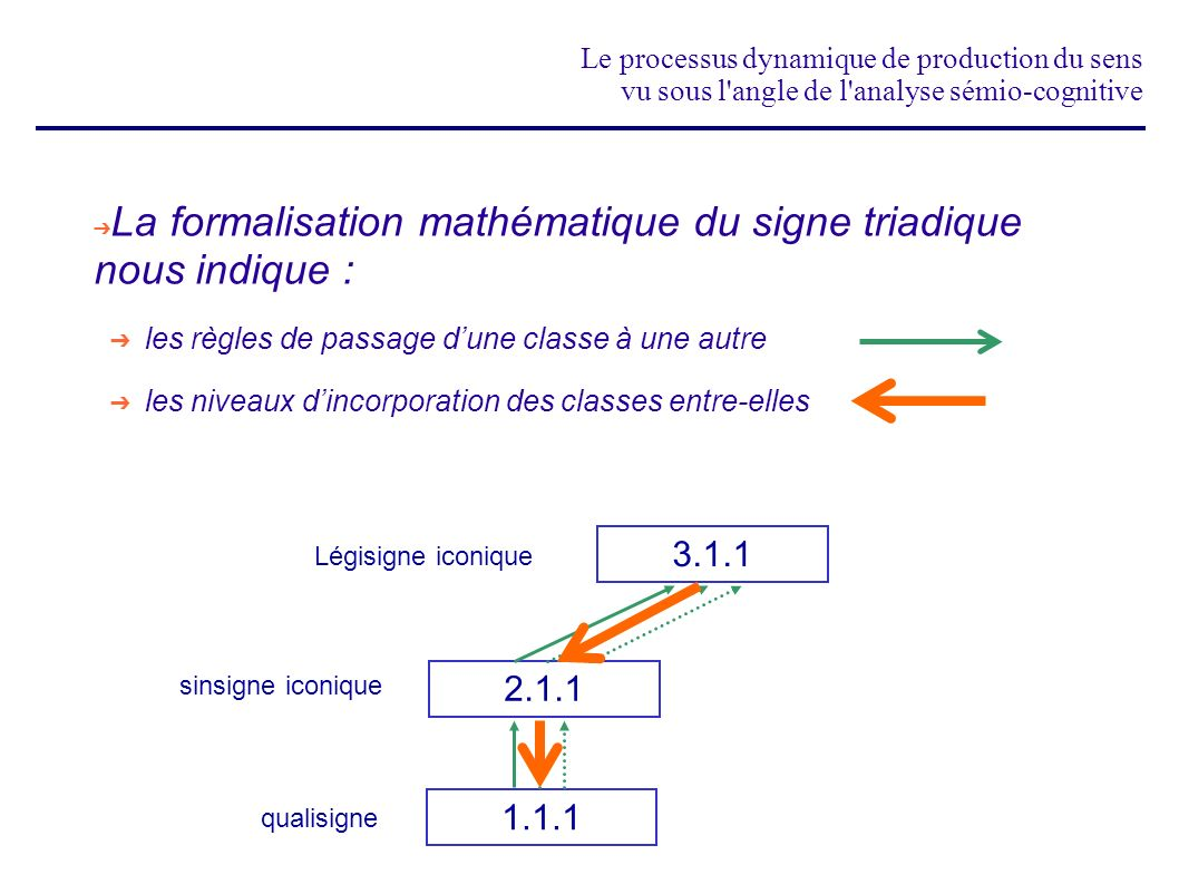 La formalisation mathématique du signe triadique nous indique :