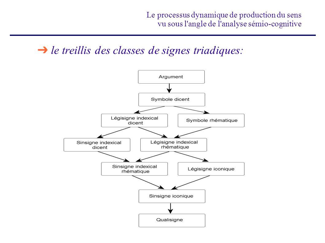le treillis des classes de signes triadiques: