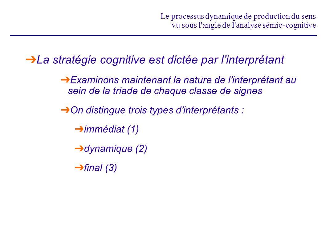 La stratégie cognitive est dictée par l'interprétant