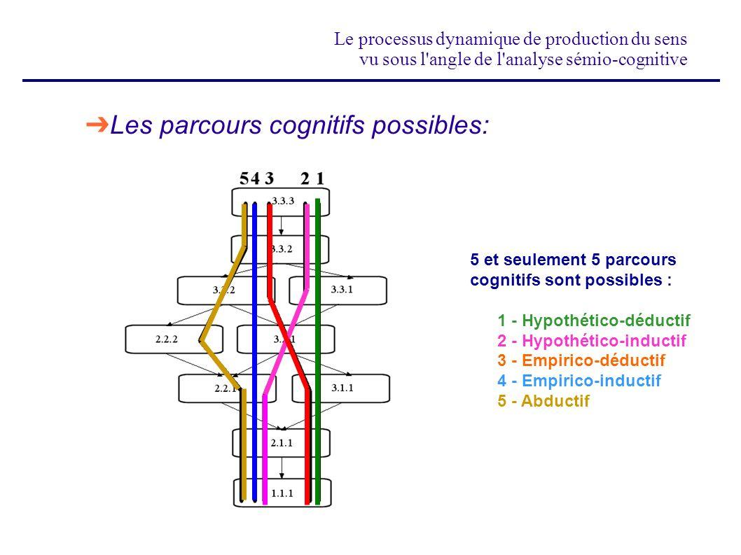Les parcours cognitifs possibles: