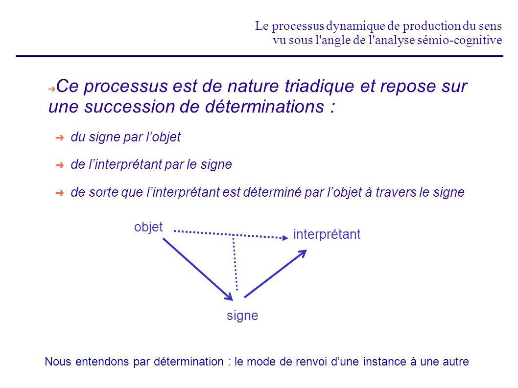 Le processus dynamique de production du sens vu sous l angle de l analyse sémio-cognitive