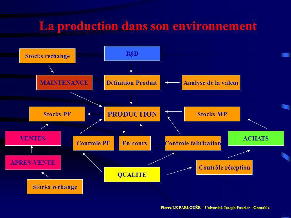 La production dans son environnement