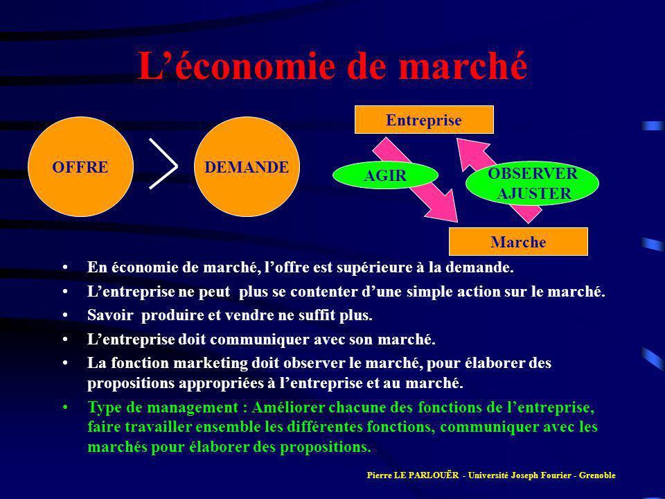 L'économie de marché Entreprise OFFRE DEMANDE