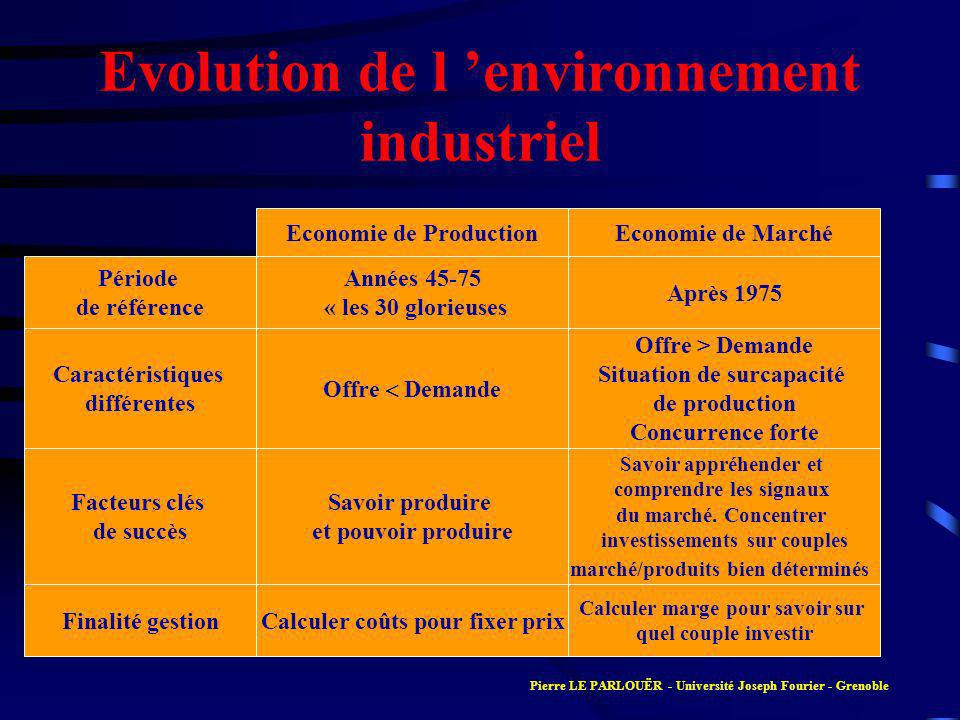 Evolution de l 'environnement industriel