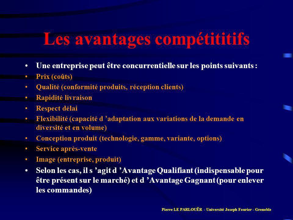 Les avantages compétititifs