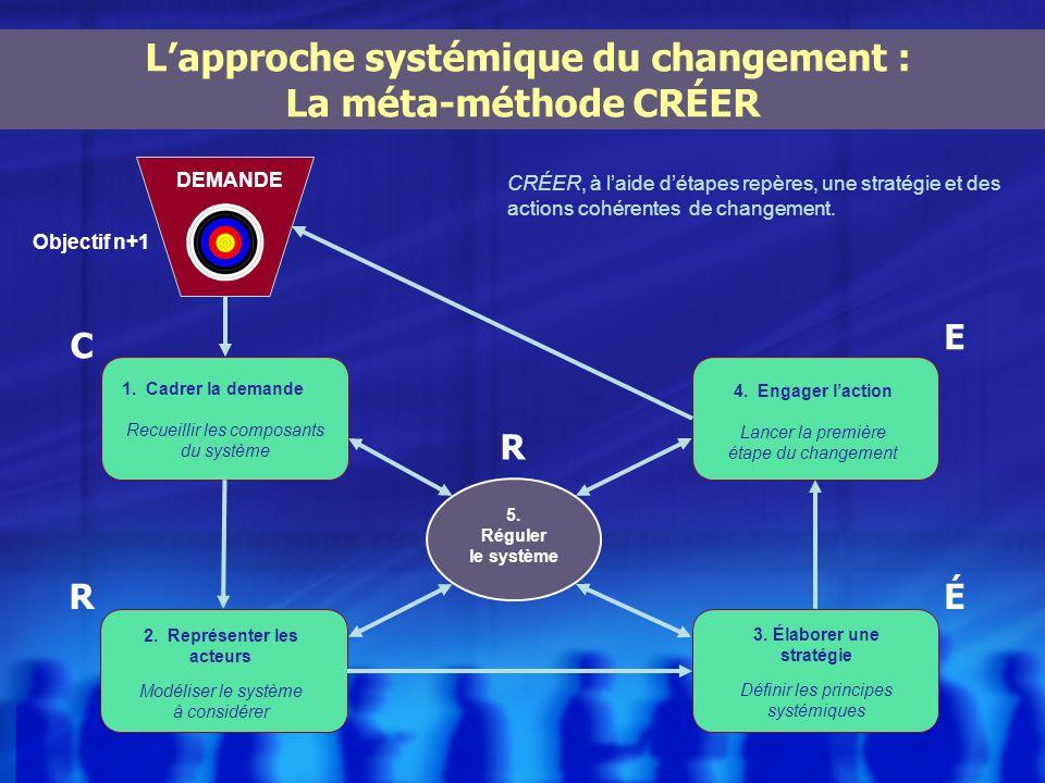L'approche systémique du changement :