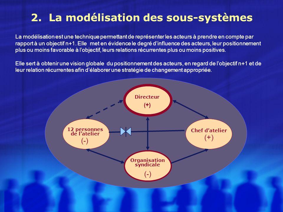 2. La modélisation des sous-systèmes