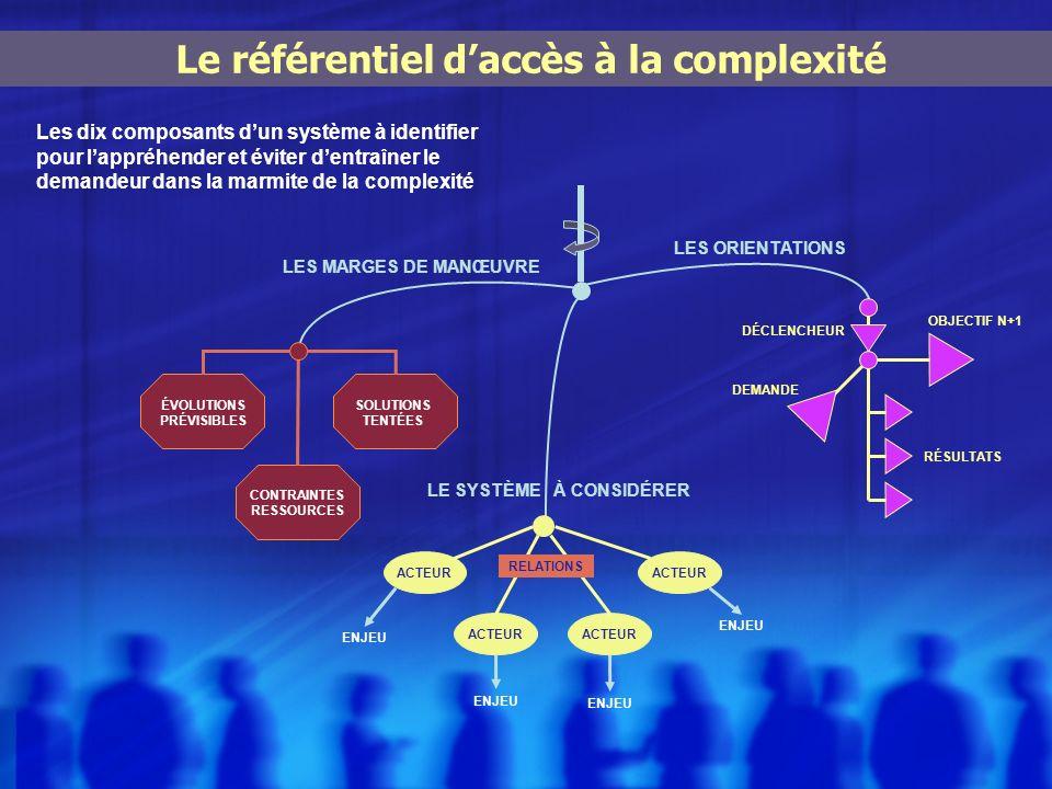 Le référentiel d'accès à la complexité CONTRAINTES RESSOURCES