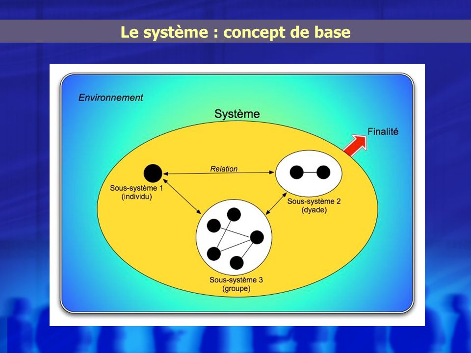 Le système : concept de base